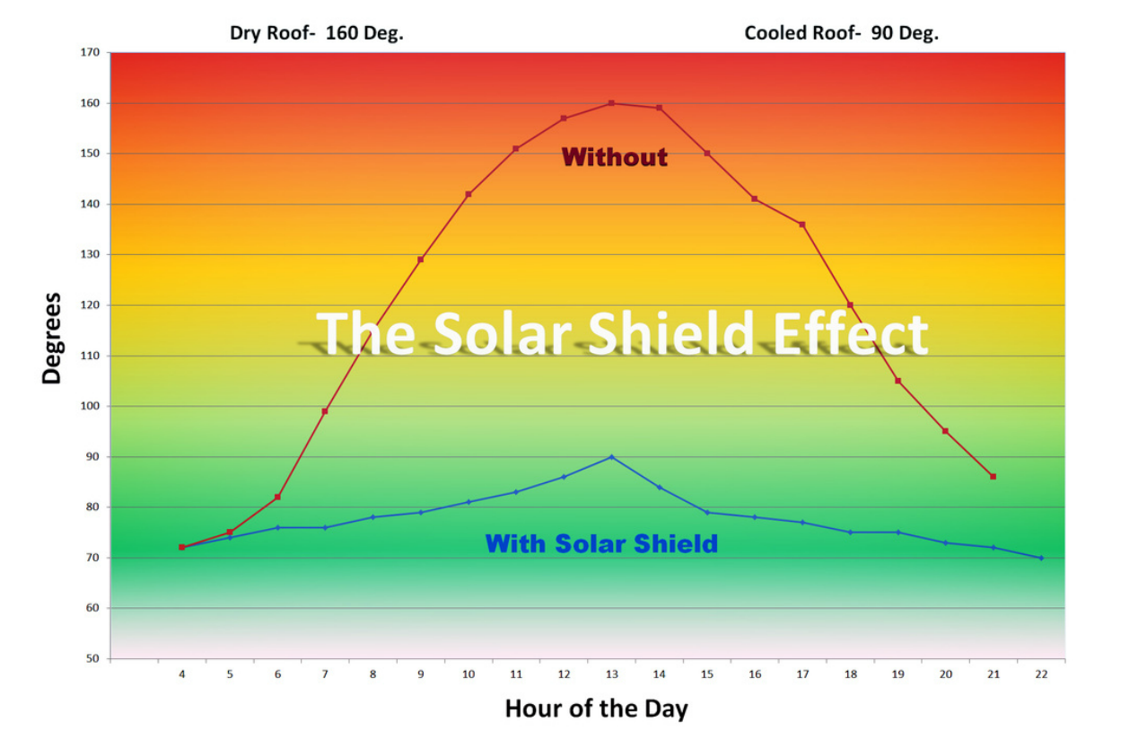 Solar Shield Evaporative Roof Cooling Effect